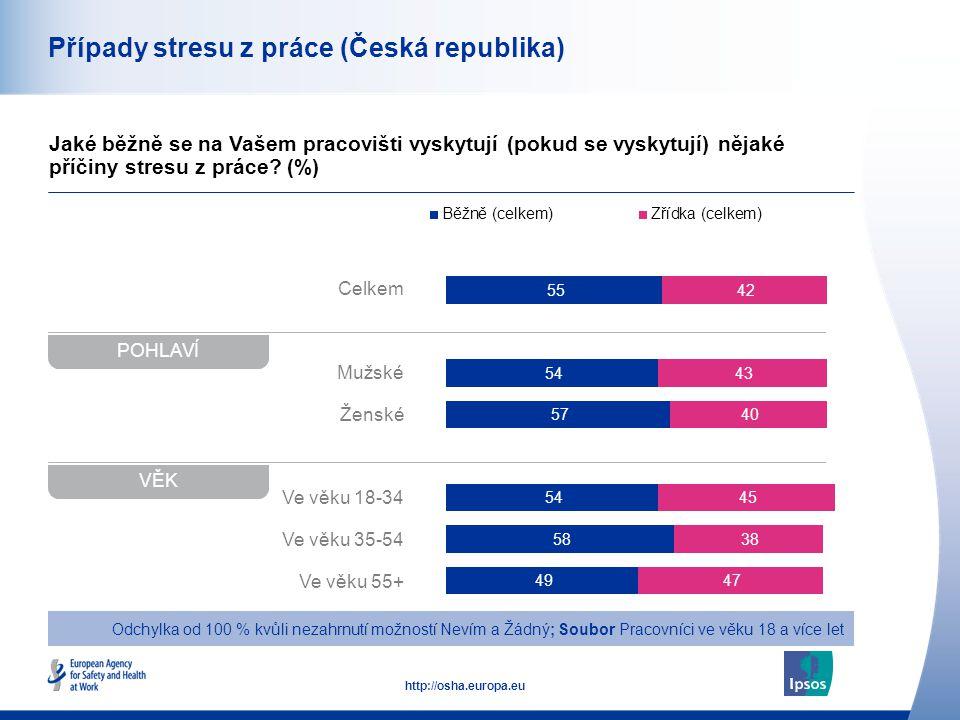 42 http://osha.europa.eu Celkem Mužské Ženské Ve věku 18-34 Ve věku 35-54 Ve věku 55+ Případy stresu z práce (Česká republika) Jaké běžně se na Vašem pracovišti vyskytují (pokud se vyskytují) nějaké příčiny stresu z práce.