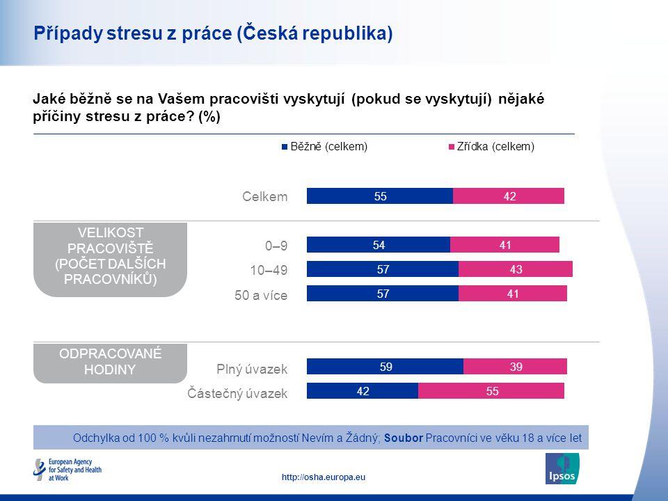 43 http://osha.europa.eu Případy stresu z práce (Česká republika) Jaké běžně se na Vašem pracovišti vyskytují (pokud se vyskytují) nějaké příčiny stresu z práce.