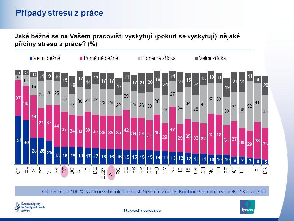 44 http://osha.europa.eu Případy stresu z práce Odchylka od 100 % kvůli nezahrnutí možností Nevím a Žádný; Soubor Pracovníci ve věku 18 a více let Jaké běžně se na Vašem pracovišti vyskytují (pokud se vyskytují) nějaké příčiny stresu z práce.