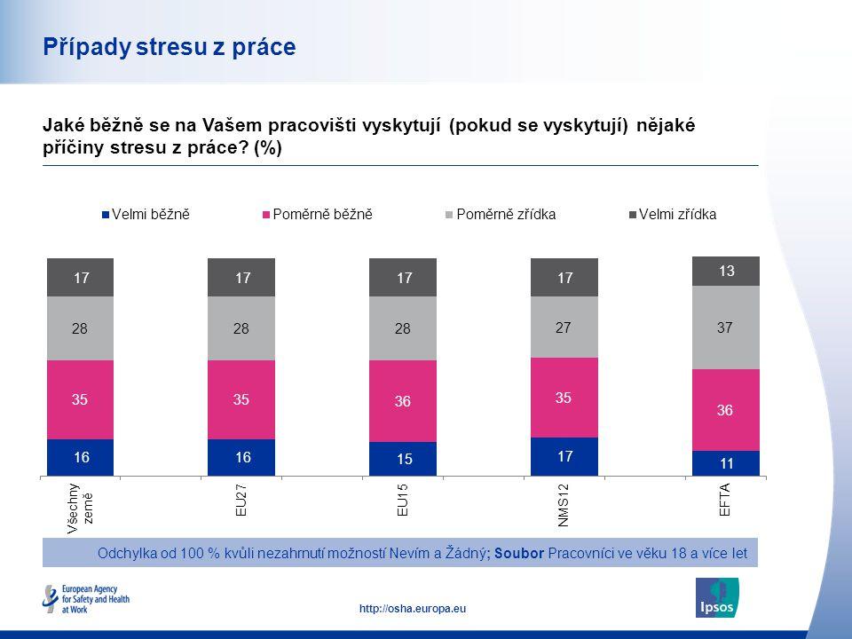 45 http://osha.europa.eu Případy stresu z práce Jaké běžně se na Vašem pracovišti vyskytují (pokud se vyskytují) nějaké příčiny stresu z práce.