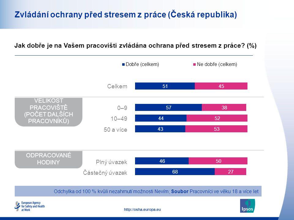 49 http://osha.europa.eu Zvládání ochrany před stresem z práce (Česká republika) Jak dobře je na Vašem pracovišti zvládána ochrana před stresem z práce.