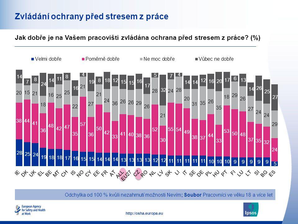 50 http://osha.europa.eu Zvládání ochrany před stresem z práce Jak dobře je na Vašem pracovišti zvládána ochrana před stresem z práce.
