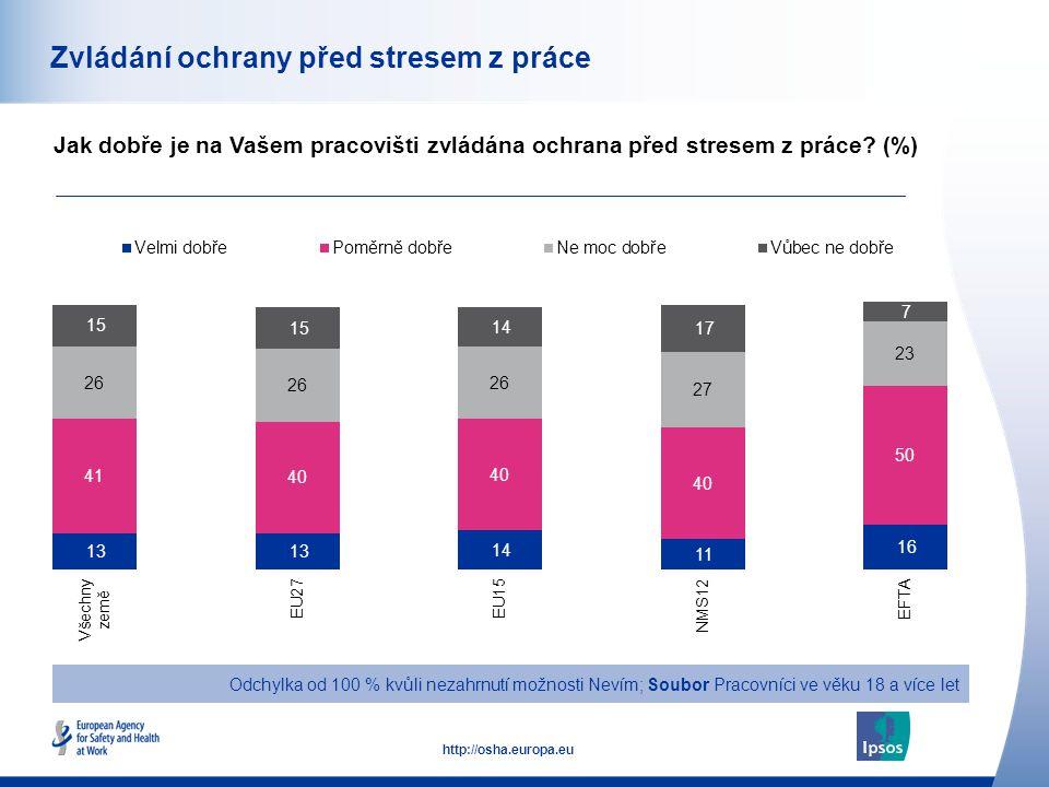 51 http://osha.europa.eu Zvládání ochrany před stresem z práce Jak dobře je na Vašem pracovišti zvládána ochrana před stresem z práce.
