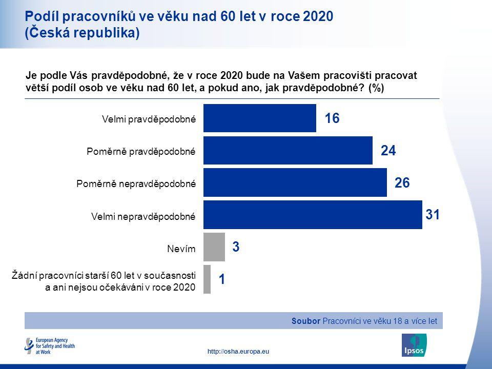 9 http://osha.europa.eu Soubor Pracovníci ve věku 18 a více let Podíl pracovníků ve věku nad 60 let v roce 2020 (Česká republika) Je podle Vás pravděpodobné, že v roce 2020 bude na Vašem pracovišti pracovat větší podíl osob ve věku nad 60 let, a pokud ano, jak pravděpodobné.