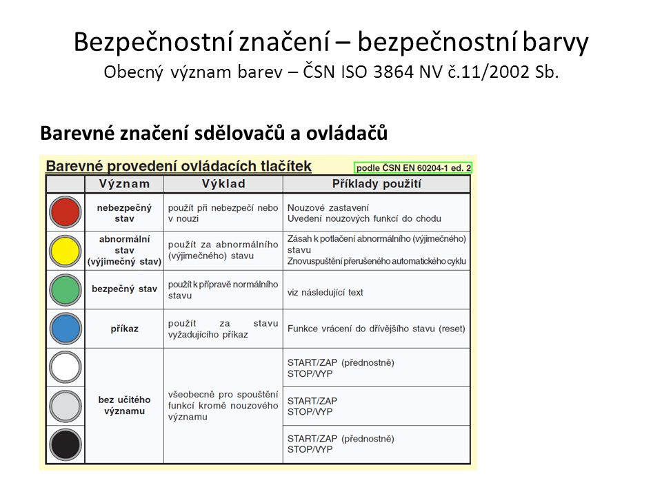 Bezpečnostní značení – bezpečnostní barvy Obecný význam barev – ČSN ISO 3864 NV č.11/2002 Sb. Barevné značení sdělovačů a ovládačů