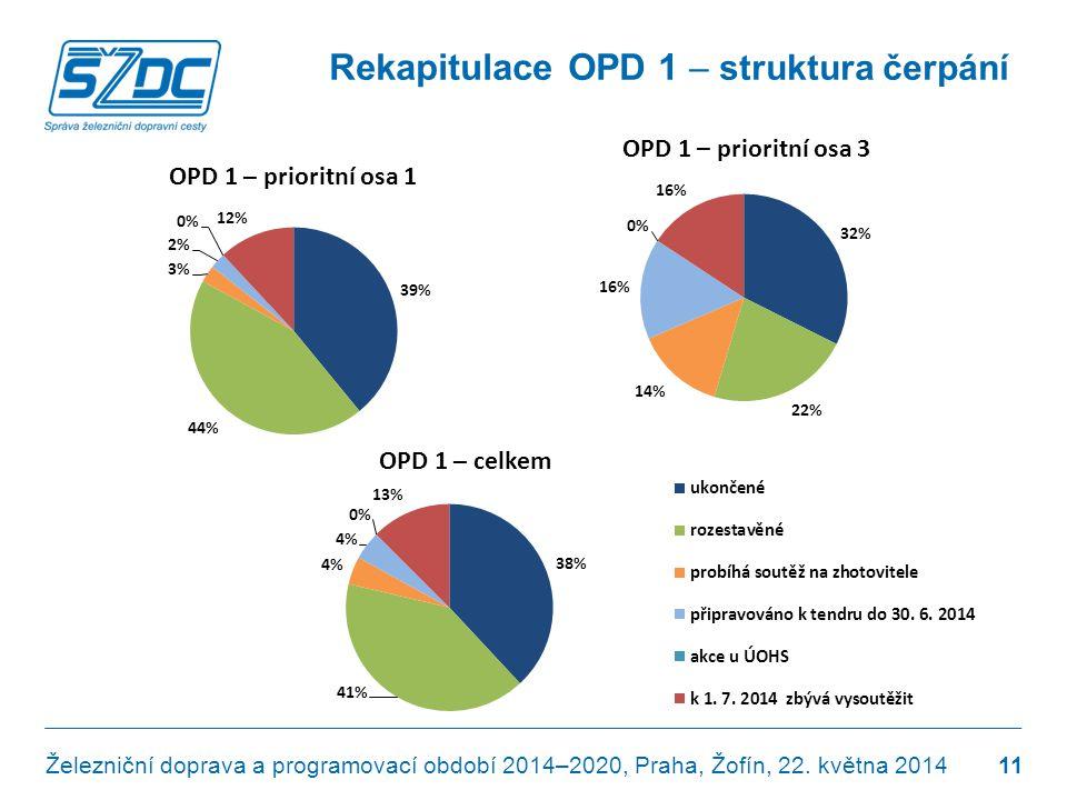 Rekapitulace OPD 1 – struktura čerpání Železniční doprava a programovací období 2014–2020, Praha, Žofín, 22. května 2014 11