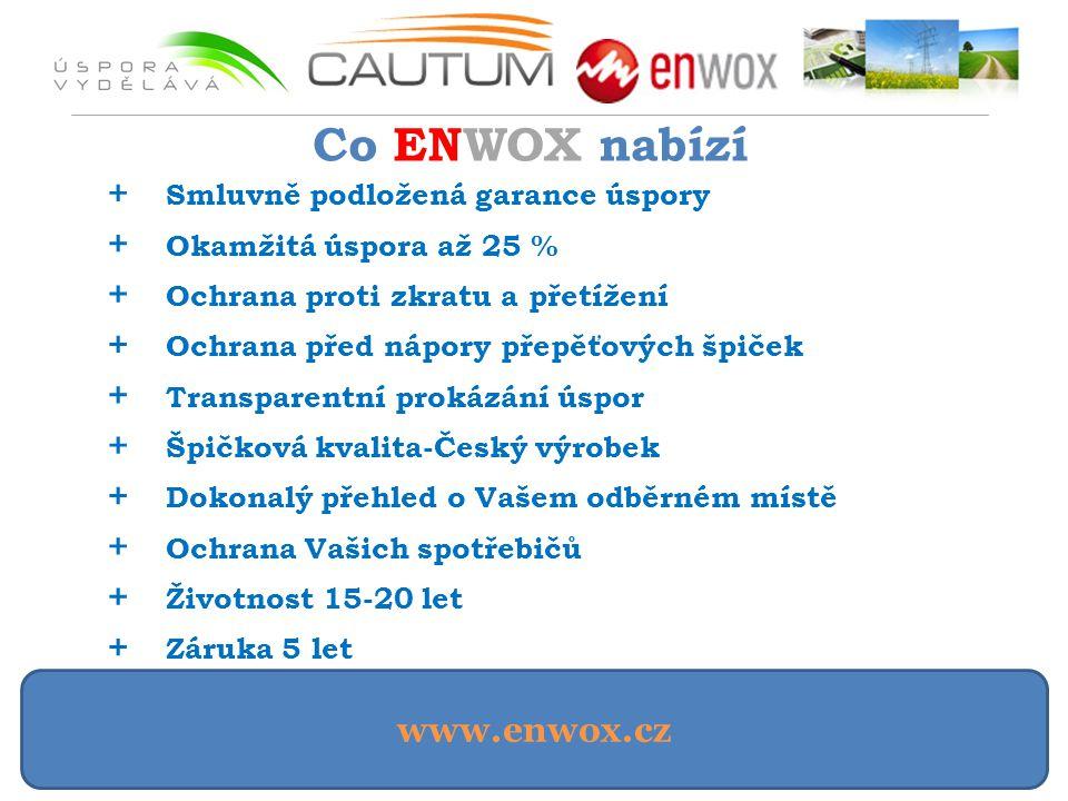 Co ENWOX nabízí + Smluvně podložená garance úspory + Okamžitá úspora až 25 % + Ochrana proti zkratu a přetížení + Ochrana před nápory přepěťových špiček + Transparentní prokázání úspor + Špičková kvalita-Český výrobek + Dokonalý přehled o Vašem odběrném místě + Životnost 15-20 let + Záruka 5 let + Ochrana Vašich spotřebičů