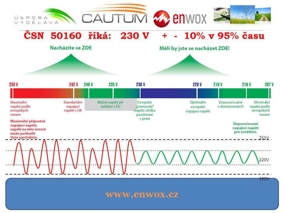 www.enwox.cz ČSN 50160 říká: 230 V + - 10% v 95% času 190V 251V 220V