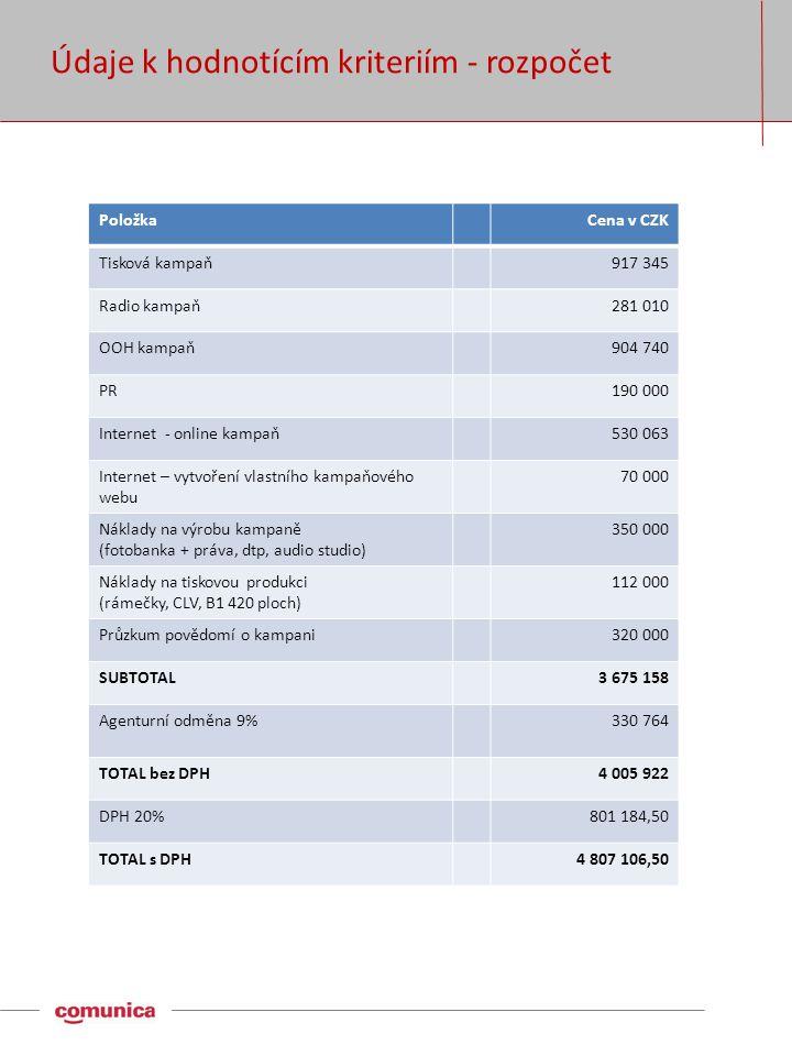 Údaje k hodnotícím kriteriím - rozpočet PoložkaCena v CZK Tisková kampaň917 345 Radio kampaň281 010 OOH kampaň904 740 PR190 000 Internet - online kampaň530 063 Internet – vytvoření vlastního kampaňového webu 70 000 Náklady na výrobu kampaně (fotobanka + práva, dtp, audio studio) 350 000 Náklady na tiskovou produkci (rámečky, CLV, B1 420 ploch) 112 000 Průzkum povědomí o kampani320 000 SUBTOTAL3 675 158 Agenturní odměna 9%330 764 TOTAL bez DPH4 005 922 DPH 20%801 184,50 TOTAL s DPH4 807 106,50