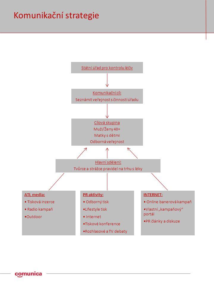 """Komunikační strategie Komunikační cíl: Seznámit veřejnost s činností úřadu PR aktivity: • Odborný tisk •Lifestyle tisk • Internet •Tiskové konference •Rozhlasové a TV debaty INTERNET: • Online banerová kampaň •Vlastní """"kampaňový portál •PR články a diskuze ATL media: • Tisková inzerce • Radio kampaň •Outdoor Hlavní sdělení: Tvůrce a strážce pravidel na trhu s léky Cílová skupina Muži/Ženy 40+ Matky s dětmi Odborná veřejnost Státní úřad pro kontrolu léčiv"""