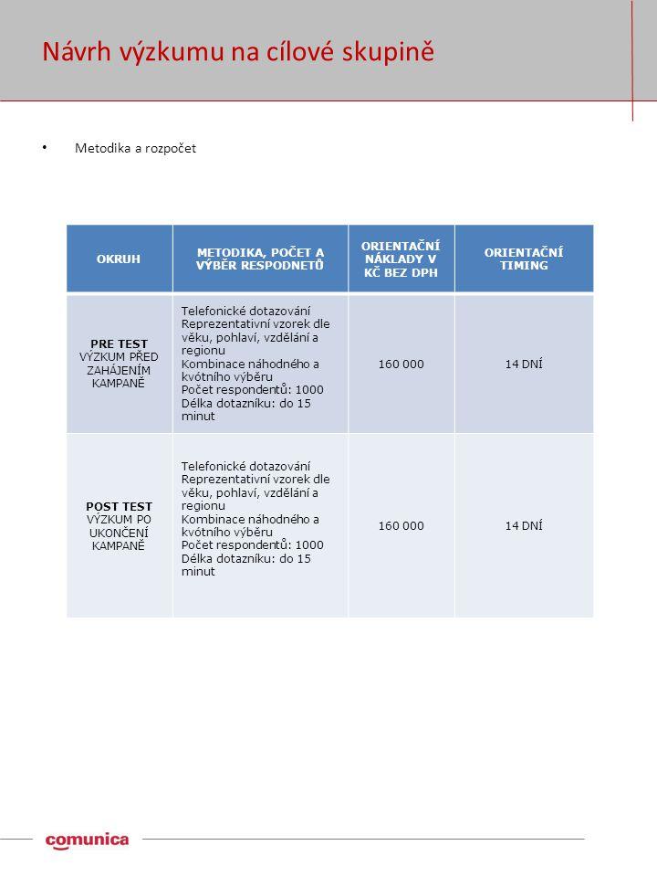 Návrh výzkumu na cílové skupině OKRUH METODIKA, POČET A VÝBĚR RESPODNETŮ ORIENTAČNÍ NÁKLADY V KČ BEZ DPH ORIENTAČNÍ TIMING PRE TEST VÝZKUM PŘED ZAHÁJENÍM KAMPANĚ Telefonické dotazování Reprezentativní vzorek dle věku, pohlaví, vzdělání a regionu Kombinace náhodného a kvótního výběru Počet respondentů: 1000 Délka dotazníku: do 15 minut 160 00014 DNÍ POST TEST VÝZKUM PO UKONČENÍ KAMPANĚ Telefonické dotazování Reprezentativní vzorek dle věku, pohlaví, vzdělání a regionu Kombinace náhodného a kvótního výběru Počet respondentů: 1000 Délka dotazníku: do 15 minut 160 00014 DNÍ • Metodika a rozpočet