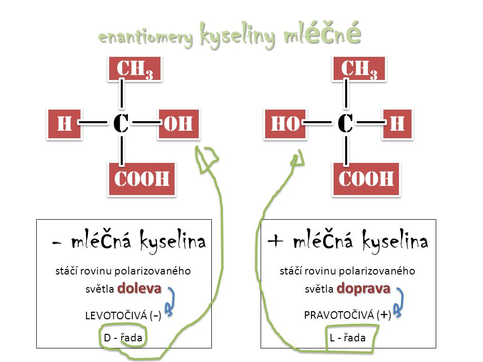 CH 3 H H OH COOH C enantiomery kyseliny ml éč n é CH 3 HO H H COOH C - mlé č ná kyselina doleva stáčí rovinu polarizovaného světla doleva LEVOTOČIVÁ (