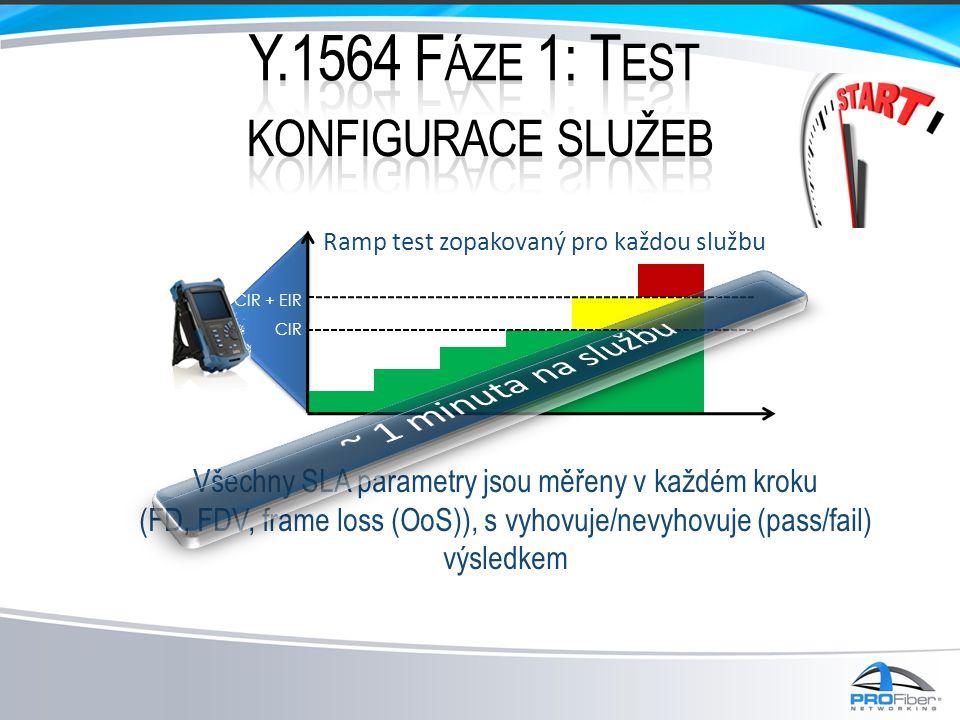 Všechny SLA parametry jsou měřeny v každém kroku (FD, FDV, frame loss (OoS)), s vyhovuje/nevyhovuje (pass/fail) výsledkem CIR CIR + EIR Ramp test zopa