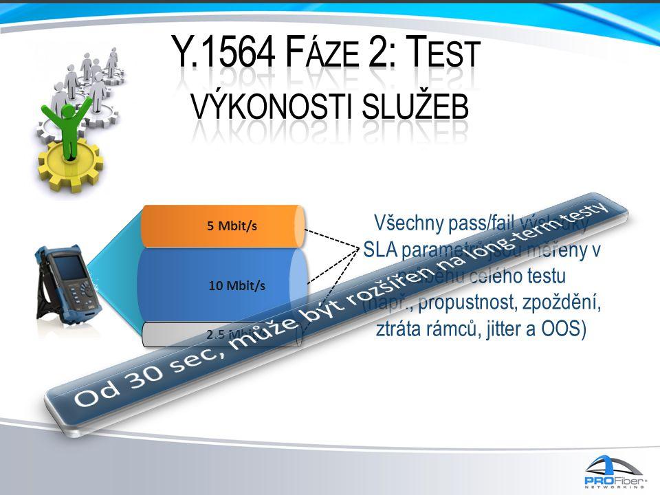 Všechny pass/fail výsledky SLA parametrů jsou měřeny v průběhu celého testu (např., propustnost, zpoždění, ztráta rámců, jitter a OOS) 5 Mbit/s 10 Mbi