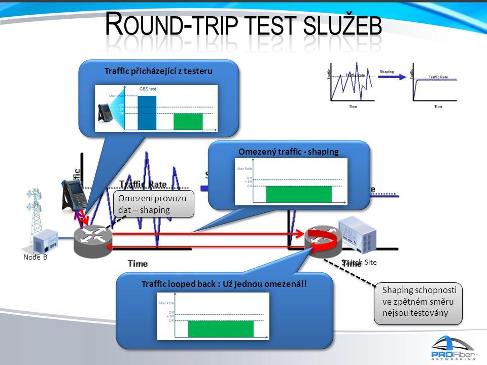 Switch Site Node B Traffic přicházející z testeru Omezený traffic - shaping Omezení provozu dat – shaping Traffic looped back : Už jednou omezená!! Sh