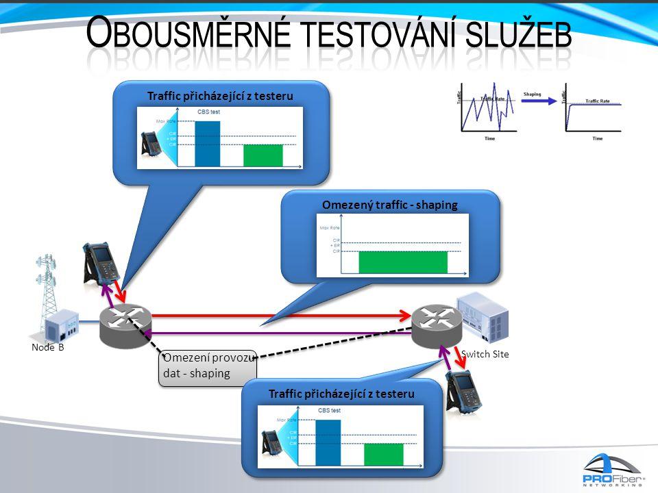 Switch Site Node B Traffic přicházející z testeru Omezený traffic - shaping Omezení provozu dat - shaping Traffic přicházející z testeru