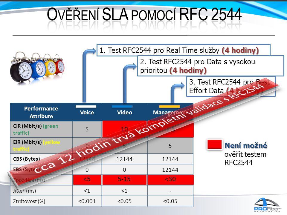 › Plně automatizovaný test s rychlým nastavením Před schválením normy označován jako ITU-T Y.156sam – Service Activation Methodology › Kontrola síťové konfigurace v CIR, EIR pásmu › Verifikace všech SLA úrovní pro všechny služby