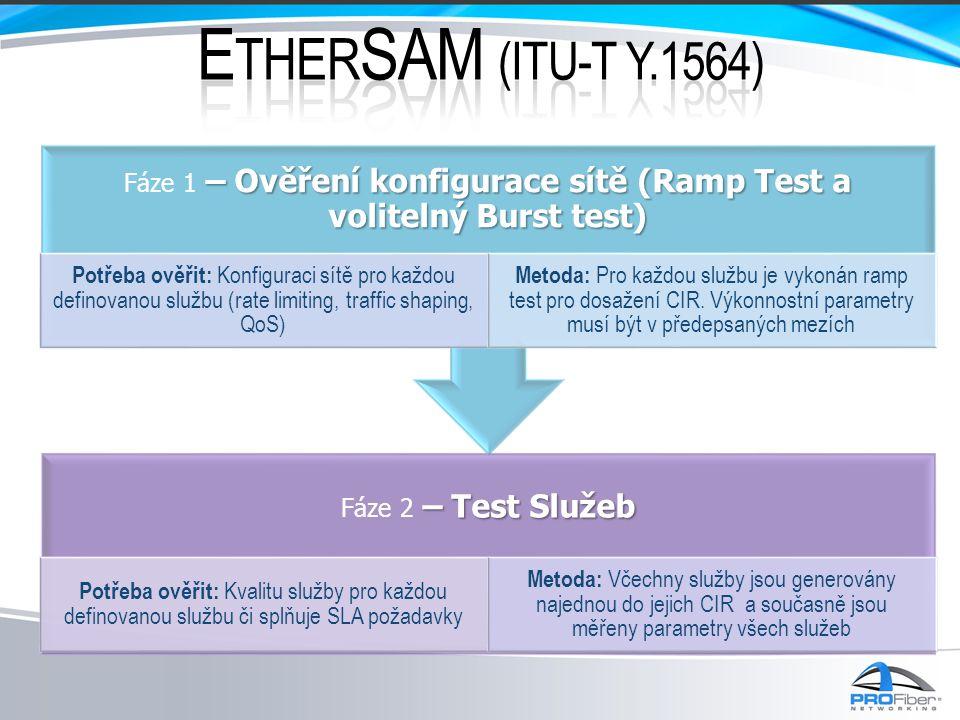 • SLA parametr, který je ověřován je velikost Burstu (v čase nebo v bytech).