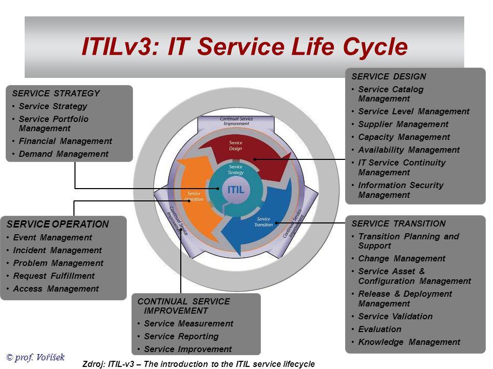 © prof. Voříšek ITILv3: IT Service Life Cycle SERVICE STRATEGY •Service Strategy •Service Portfolio Management •Financial Management •Demand Managemen