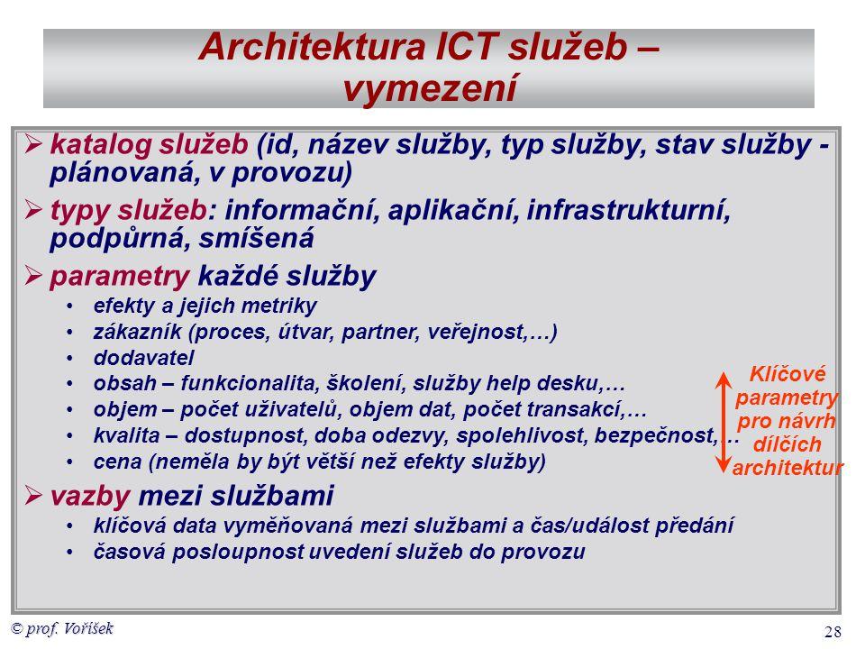 © prof. Voříšek 28 Architektura ICT služeb – vymezení  katalog služeb (id, název služby, typ služby, stav služby - plánovaná, v provozu)  typy služe