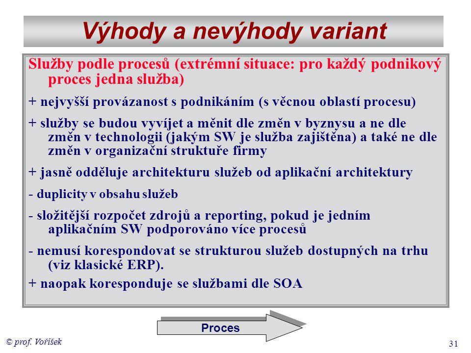 © prof. Voříšek 31 Výhody a nevýhody variant Služby podle procesů (extrémní situace: pro každý podnikový proces jedna služba) + nejvyšší provázanost s