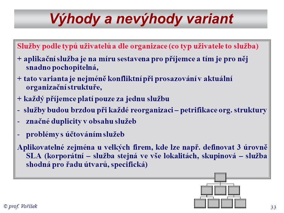 © prof. Voříšek 33 Výhody a nevýhody variant Služby podle typů uživatelů a dle organizace (co typ uživatele to služba) + aplikační služba je na míru s