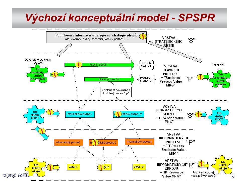 © prof. Voříšek 6 Výchozí konceptuální model - SPSPR
