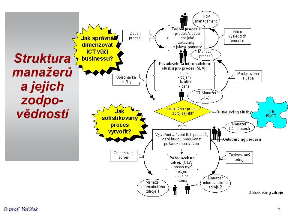 © prof. Voříšek 7 Struktura manažerů a jejich zodpo- vědností