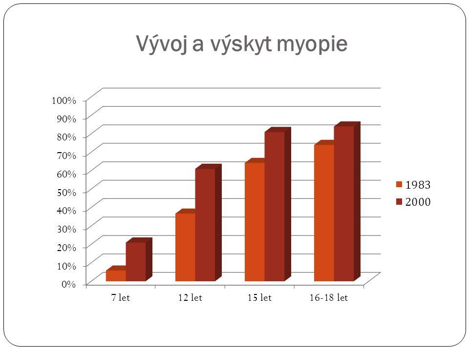 Vývoj a výskyt myopie