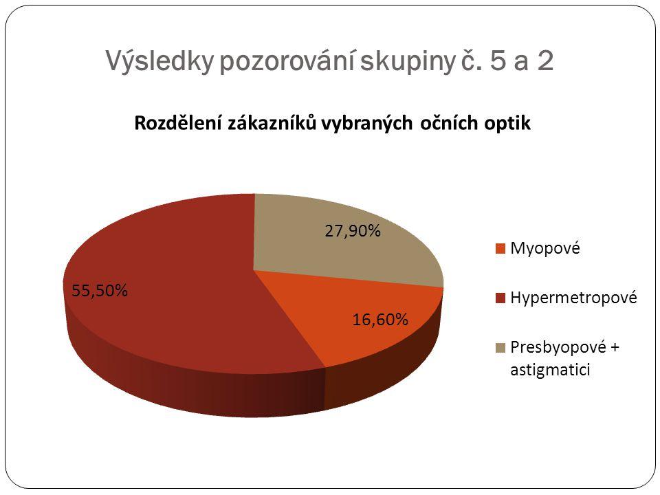 Výsledky pozorování skupiny č. 5 a 2