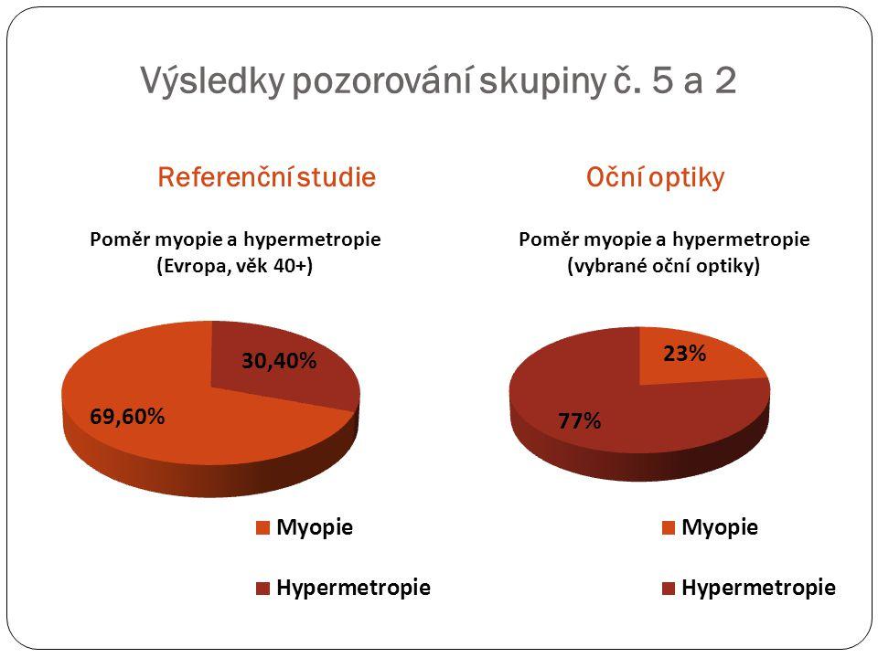 Referenční studieOční optiky