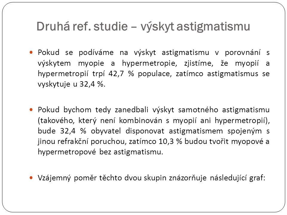  Pokud se podíváme na výskyt astigmatismu v porovnání s výskytem myopie a hypermetropie, zjistíme, že myopií a hypermetropií trpí 42,7 % populace, za