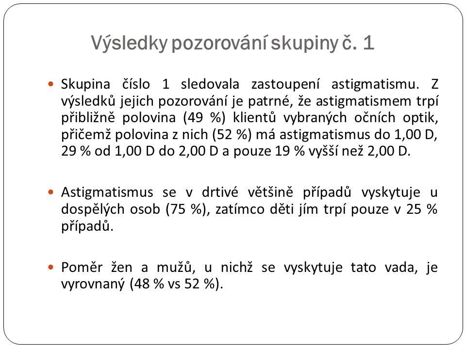 Výsledky pozorování skupiny č. 1  Skupina číslo 1 sledovala zastoupení astigmatismu. Z výsledků jejich pozorování je patrné, že astigmatismem trpí př