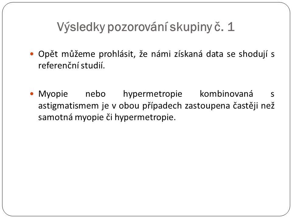 Výsledky pozorování skupiny č. 1  Opět můžeme prohlásit, že námi získaná data se shodují s referenční studií.  Myopie nebo hypermetropie kombinovaná