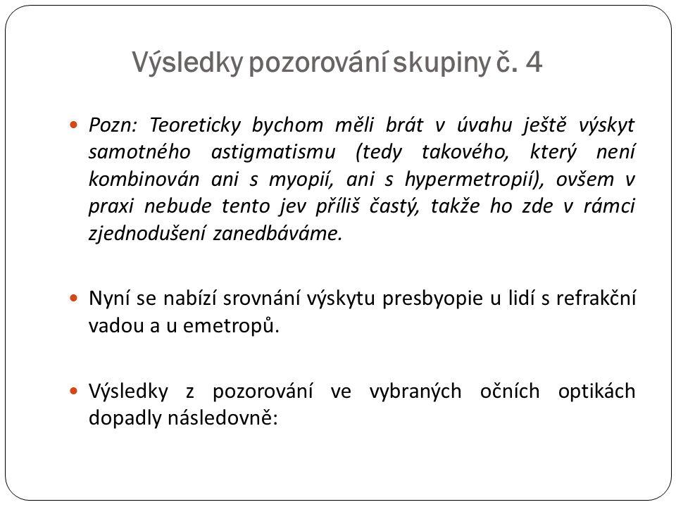  Pozn: Teoreticky bychom měli brát v úvahu ještě výskyt samotného astigmatismu (tedy takového, který není kombinován ani s myopií, ani s hypermetropi