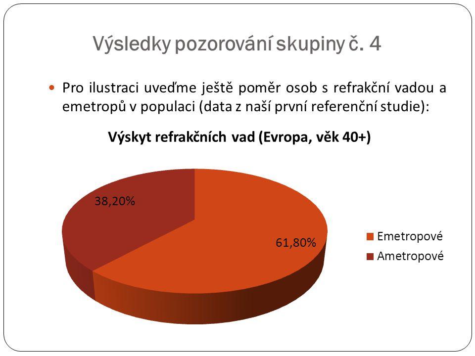  Pro ilustraci uveďme ještě poměr osob s refrakční vadou a emetropů v populaci (data z naší první referenční studie):