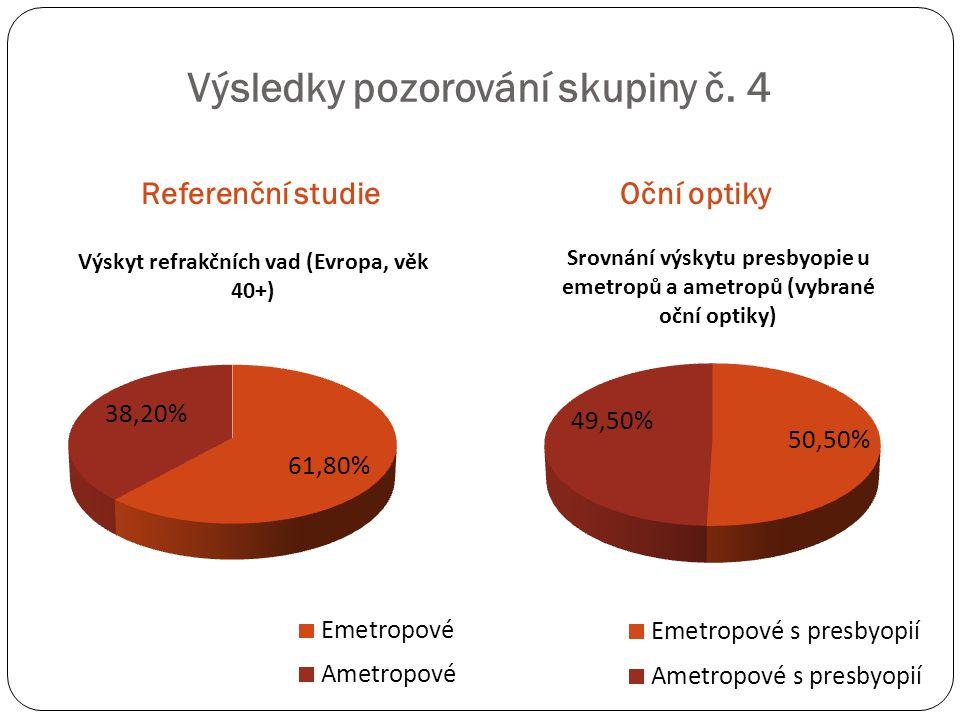 Výsledky pozorování skupiny č. 4 Referenční studieOční optiky