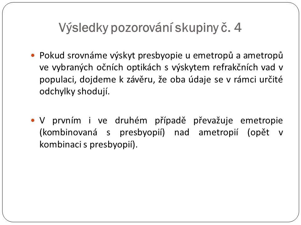 Výsledky pozorování skupiny č. 4  Pokud srovnáme výskyt presbyopie u emetropů a ametropů ve vybraných očních optikách s výskytem refrakčních vad v po