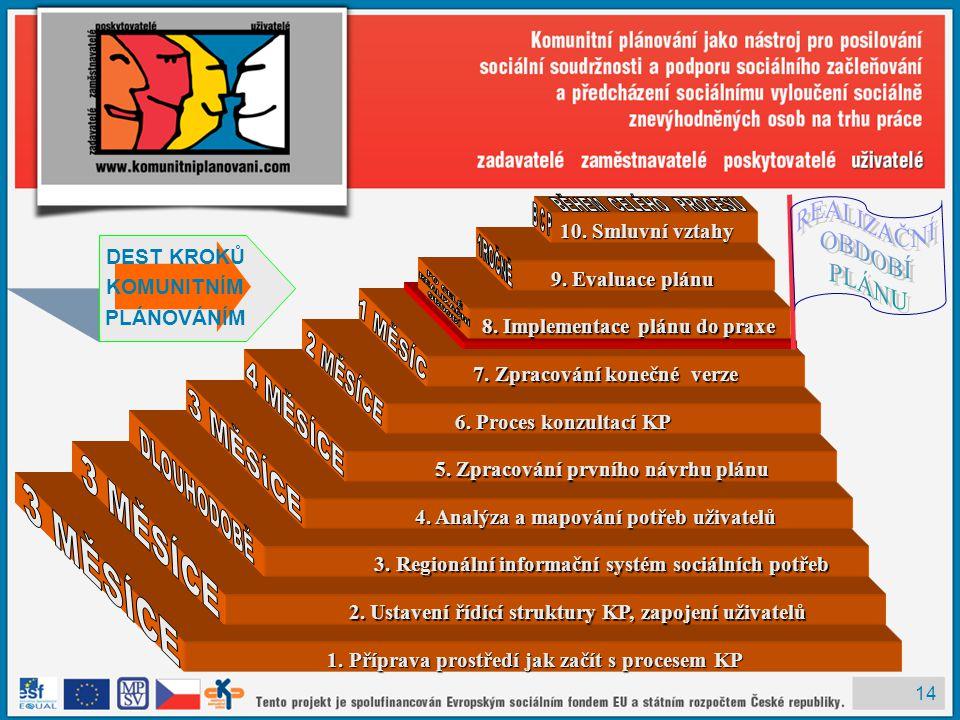 14 DEST KROKŮ KOMUNITNÍM PLÁNOVÁNÍM 1. Příprava prostředí jak začít s procesem KP 1. Příprava prostředí jak začít s procesem KP 2. Ustavení řídící str