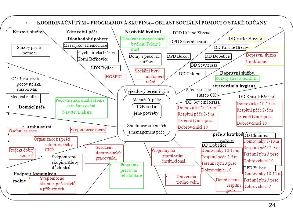24 •Překopírovat tabulku •KOORDINAČNÍ TÝM – PROGRAMOVÁ SKUPINA – OBLAST SOCIÁLNÍ POMOCI O STARÉ OBČANY Krizové službyZdravotní péčeNezávislé bydlení D
