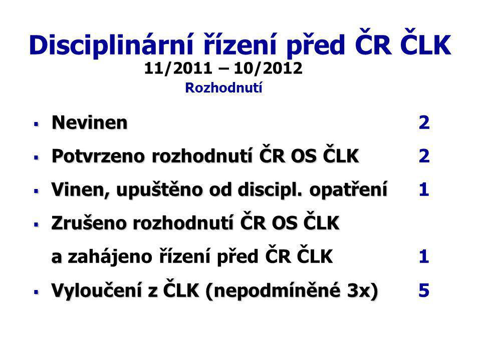 Disciplinární řízení před ČR ČLK  Nevinen  Nevinen 2  Potvrzeno rozhodnutí ČR OS ČLK  Potvrzeno rozhodnutí ČR OS ČLK 2  Vinen, upuštěno od discipl.