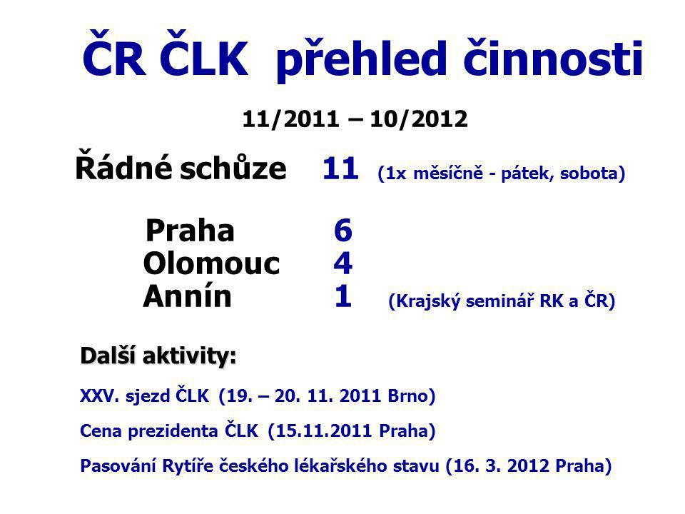 Odborné posudky Celkem vyžádáno posudků 7 VR ČLK 2 Jiný posuzovatel 5   vyhotoveno 7 11/2011 – 10/2012