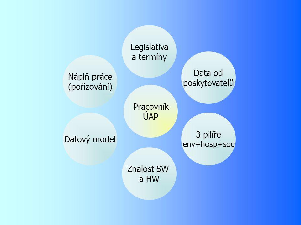 Náplň práce (pořizování) Datový model Znalost SW a HW 3 pilíře env+hosp+soc Data od poskytovatelů Legislativa a termíny Pracovník ÚAP