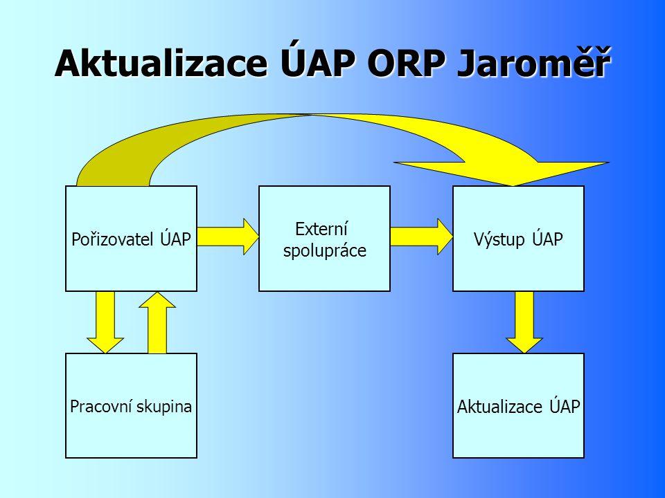 Pořizovatel ÚAP Externí spolupráce Výstup ÚAP Pracovní skupina Aktualizace ÚAP Aktualizace ÚAP ORP Jaroměř