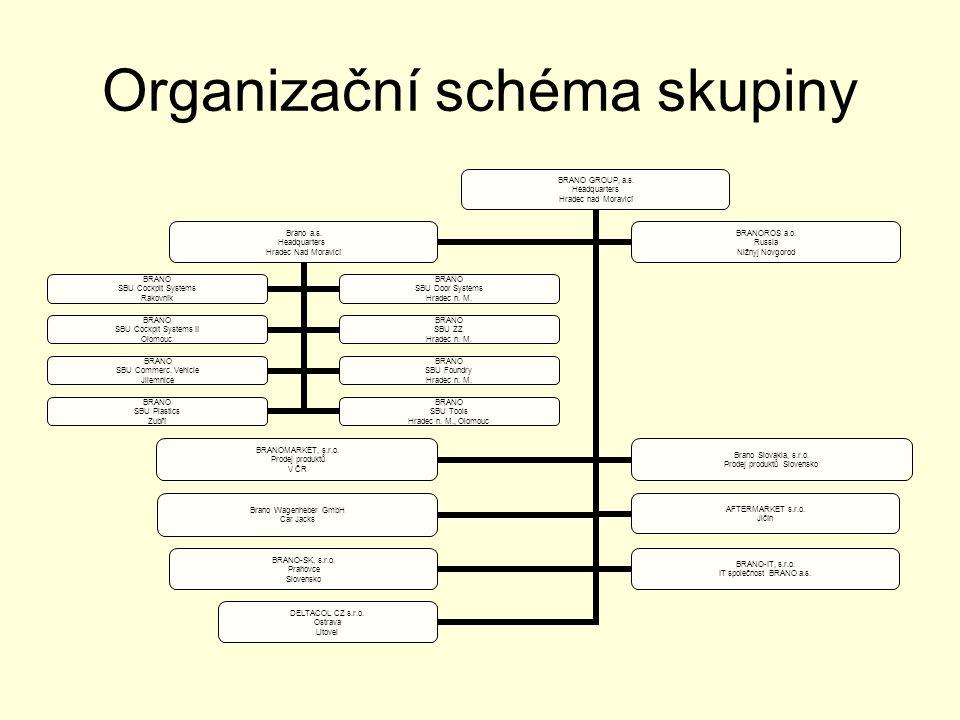 Organizační schéma skupiny BRANO GROUP, a.s.Headquarters Hradec nad Moravicí Brano a.s.