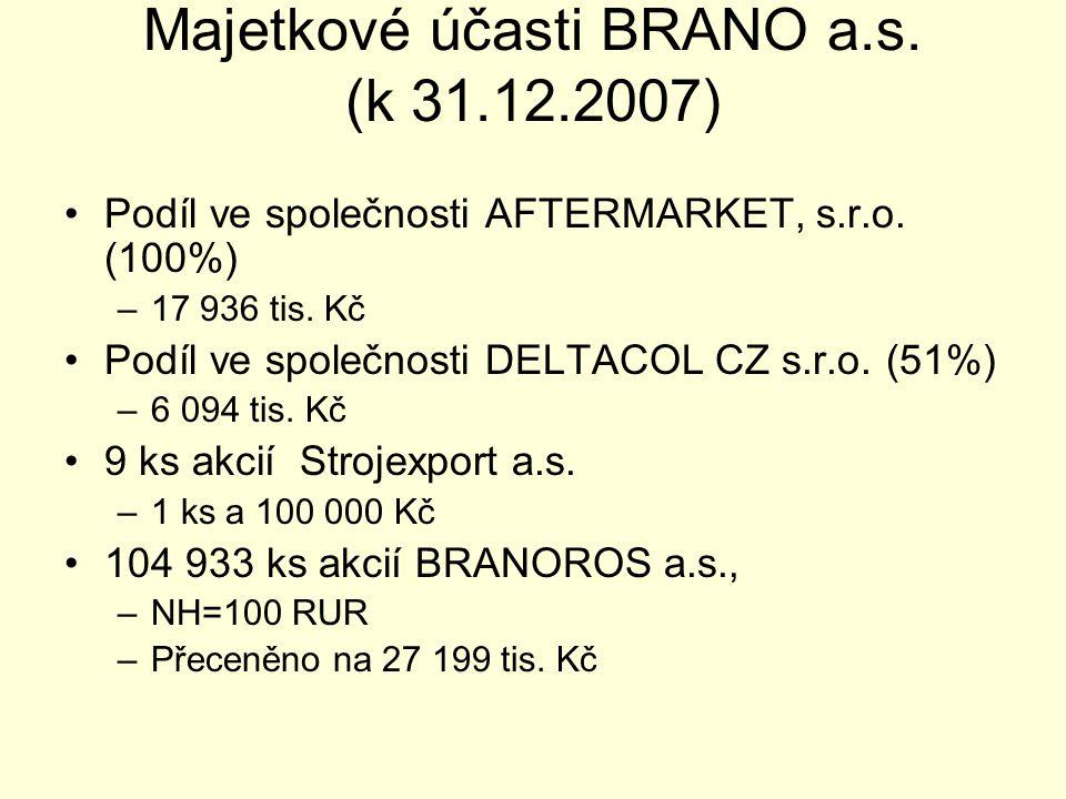 Majetkové účasti BRANO a.s. (k 31.12.2007) •Podíl ve společnosti AFTERMARKET, s.r.o. (100%) –17 936 tis. Kč •Podíl ve společnosti DELTACOL CZ s.r.o. (
