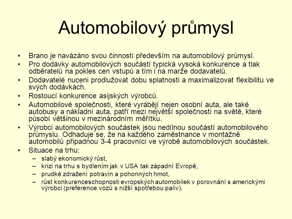 Automobilový průmysl •Brano je navázáno svou činností především na automobilový průmysl. •Pro dodávky automobilových součástí typická vysoká konkurenc