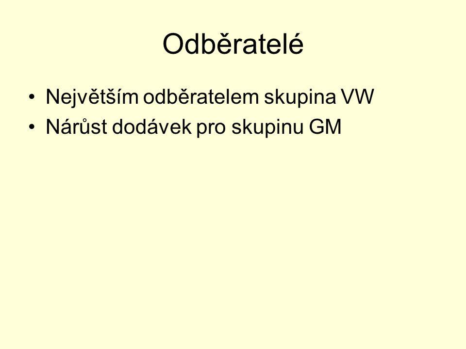 Odběratelé •Největším odběratelem skupina VW •Nárůst dodávek pro skupinu GM