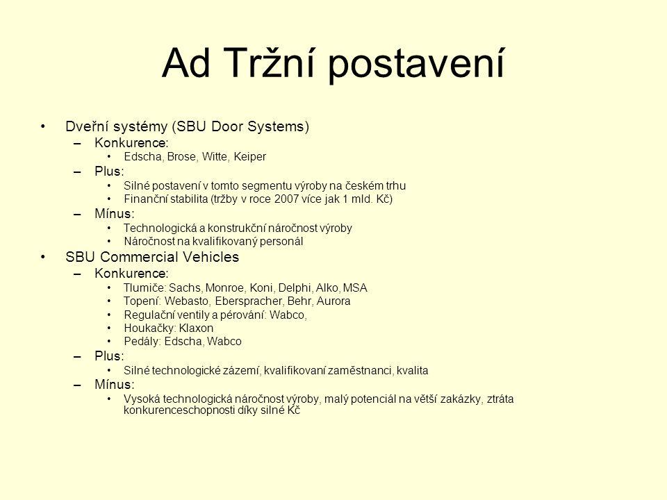 Ad Tržní postavení •Dveřní systémy (SBU Door Systems) –Konkurence: •Edscha, Brose, Witte, Keiper –Plus: •Silné postavení v tomto segmentu výroby na če
