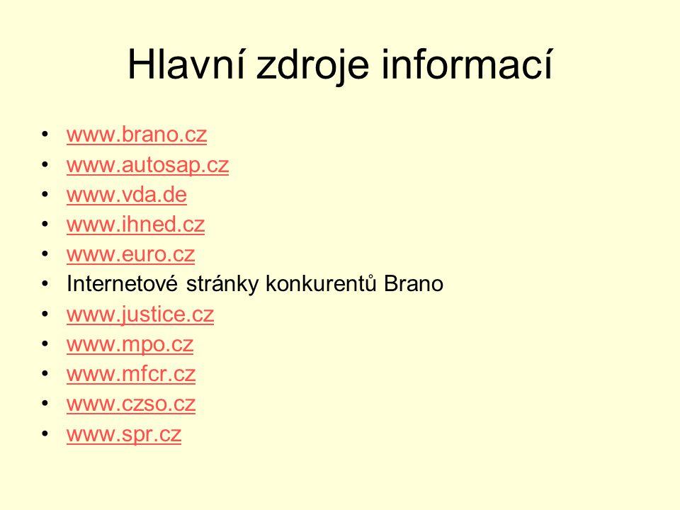 Hlavní zdroje informací •www.brano.czwww.brano.cz •www.autosap.czwww.autosap.cz •www.vda.dewww.vda.de •www.ihned.czwww.ihned.cz •www.euro.czwww.euro.cz •Internetové stránky konkurentů Brano •www.justice.czwww.justice.cz •www.mpo.czwww.mpo.cz •www.mfcr.czwww.mfcr.cz •www.czso.czwww.czso.cz •www.spr.czwww.spr.cz